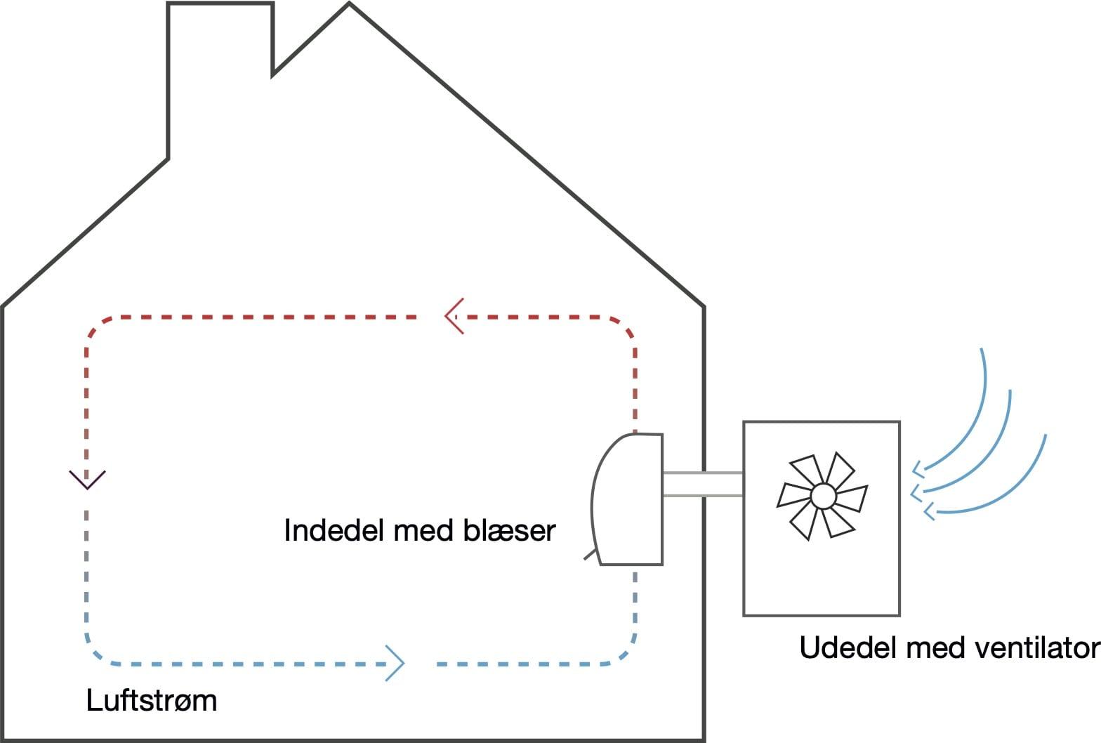 Hvordan virker en varmepumpe